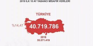İstanbul'u 12 milyon 690 bin 376 turist ziyaret etti